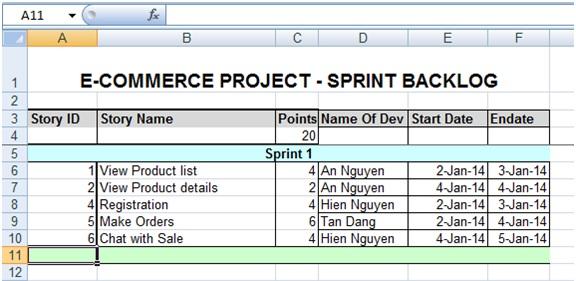 Hình 3. Ví dụ về Sprint Backlog đã được ước lượng