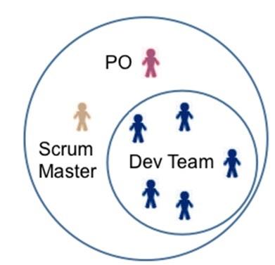 Hình 1. Cấu trúc của nhóm dự án theo Srum