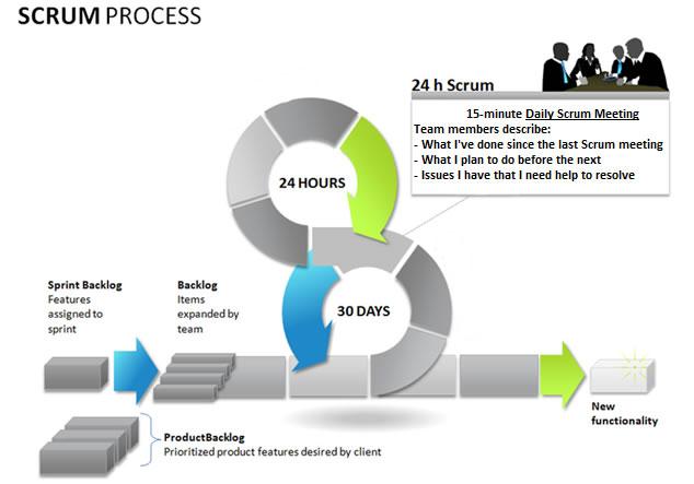 1. SCRUM – Phương thức sản xuất phần mềm hiện đại