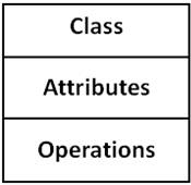 UML-Class