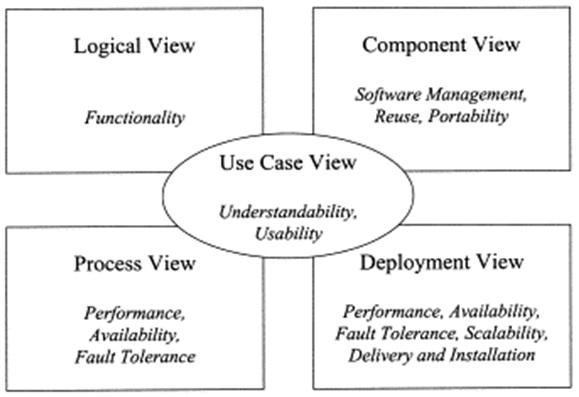 UML-View