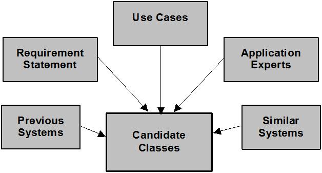 Class_Candidate
