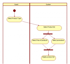 Activity Diagram Practice3