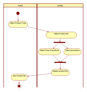 Activity Diagram Practice4