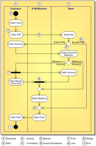 Activity Diagram - ATM