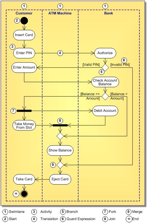 6. Activity Diagram: Bản vẽ hoạt động