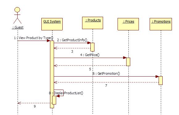 9. Thực hành xây dựng Sequence Diagarm