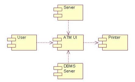 10 Component Diagram: Bản vẽ thành phần
