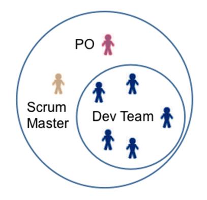 3. Làm rõ các vai trò trong SCRUM