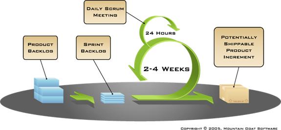 2. SCRUM Best Practice – Thực hành áp dụng SCRUM