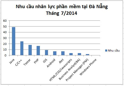 Nhu cầu nhân lực ngành phần mềm tháng 7/2014 tại Đà Nẵng