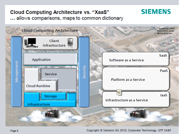 Cloud computing Architech 2