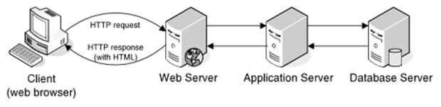 Kien truc ung dung Web