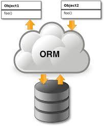 Cài đặt ORM(Object Relational Mapping) trên Java