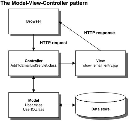 Cài đặt mô hình MVC(Model – View – Controller) trong Java