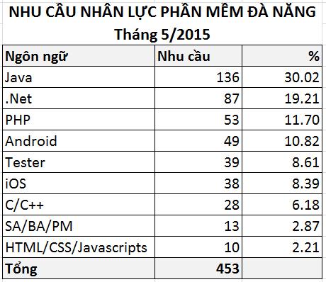 Nhu cầu nhân lực ngành phần mềm Đà Nẵng Tháng 5/2015