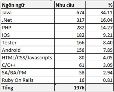 Nhu cầu nhân lực ngành phần mềm 6 tháng đầu năm 2015 tại Đà Nẵng  – Review