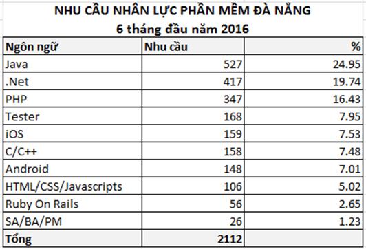 Nhu cầu nhân lực ngành phần mềm Đà Nẵng: 6 tháng đầu năm 2016
