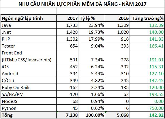 Xu huong cong nghe lap trinh 2018-1